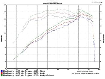 Sport performance luftfilter kit jeep wrangler jk bj 07 11 3 8 l 6